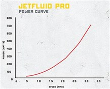 cycleops jet fluid pro turbo trainer review