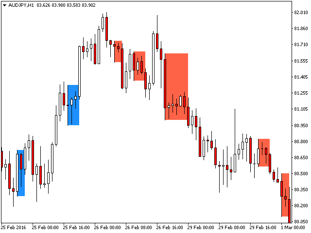 pz day trading indicator review