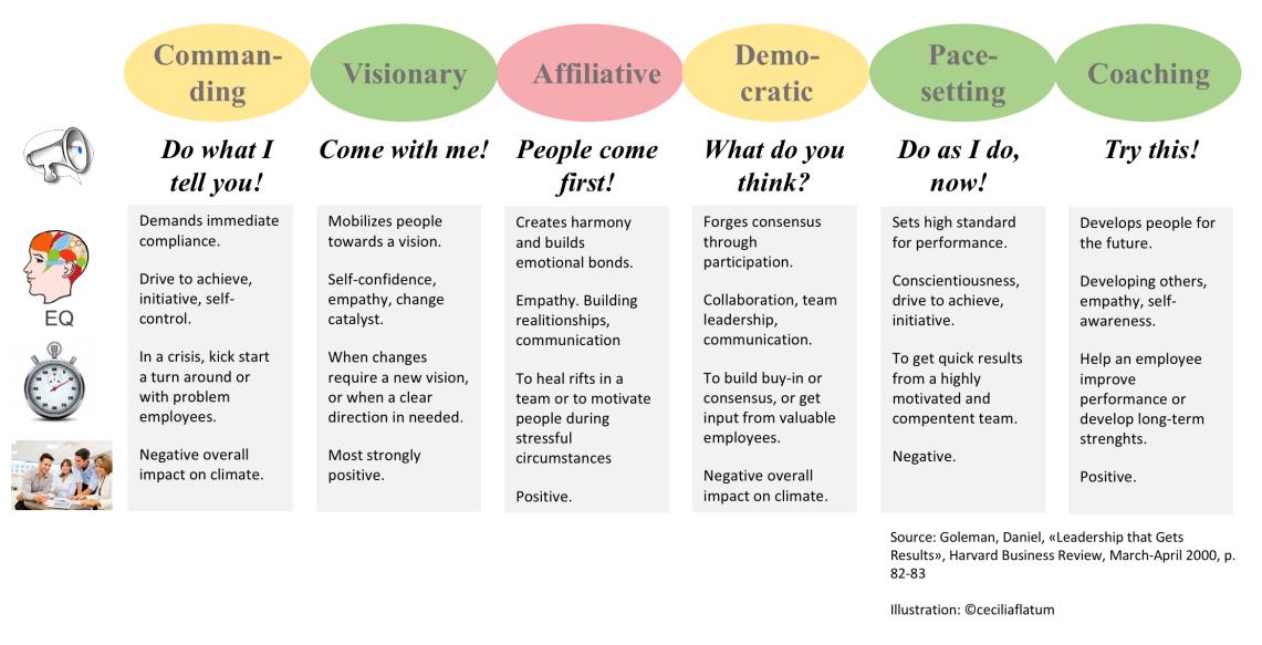 six leadership styles harvard business review