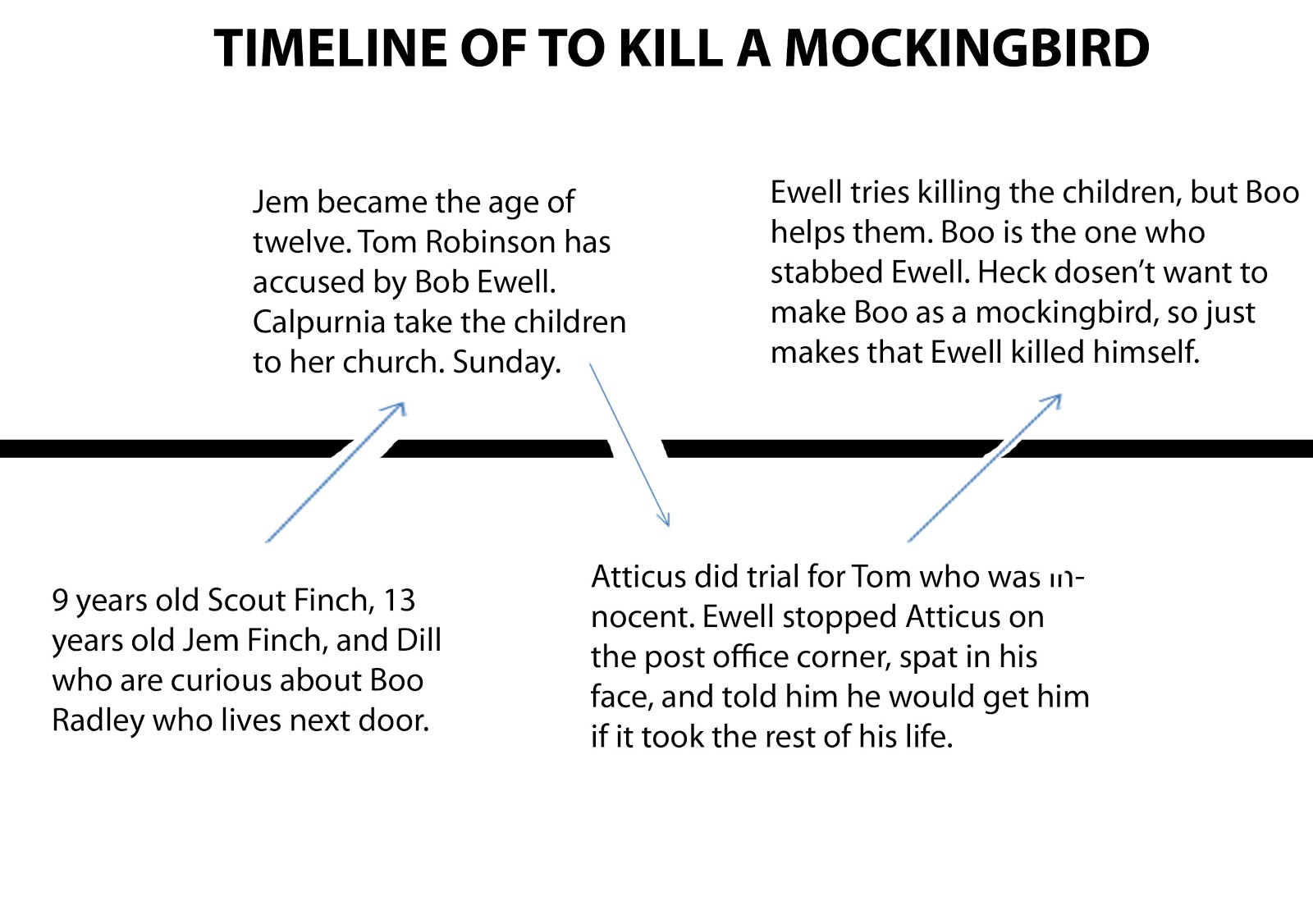 to kill a mockingbird timeline review
